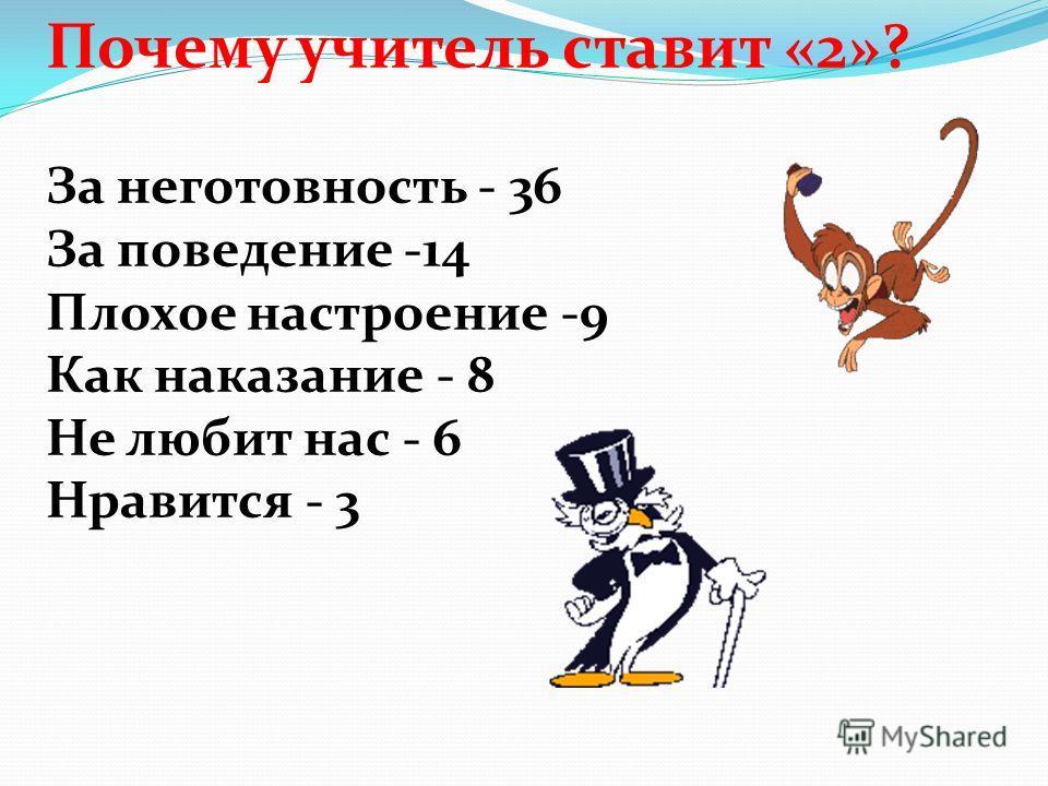Почему учитель ставит «2»? За неготовность - 36 За поведение -14 Плохое настроение -9 Как наказание - 8 Не любит нас - 6 Нравится - 3