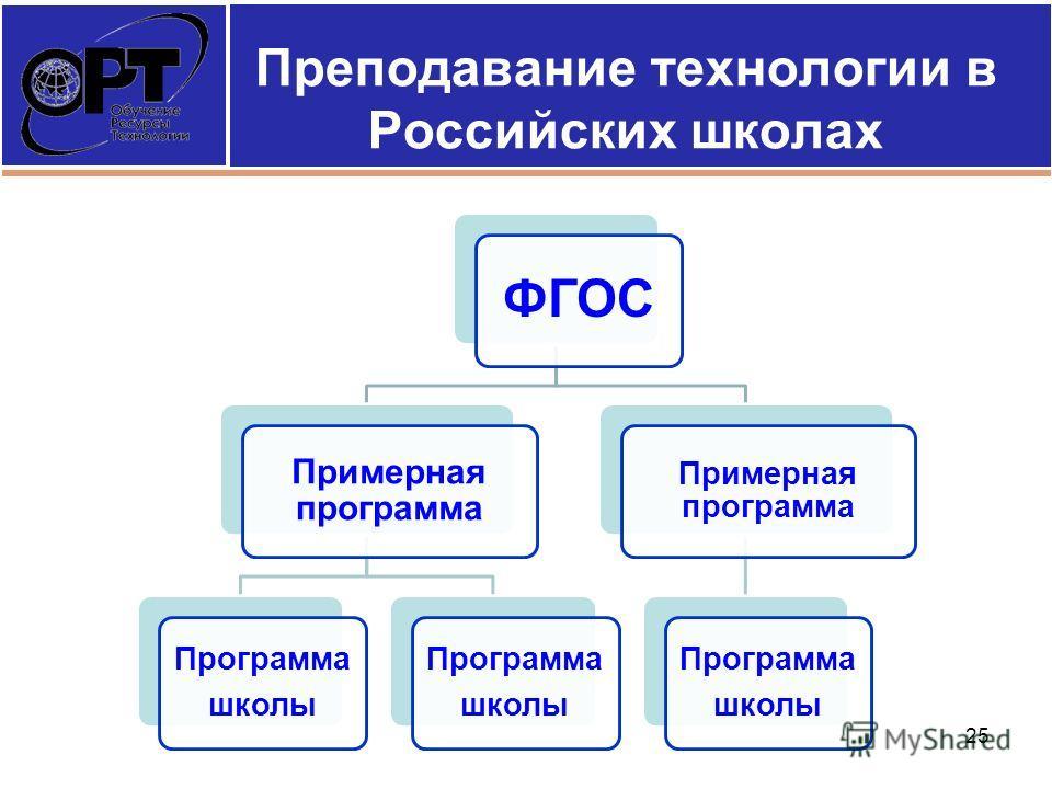 Преподавание технологии в Российских школах 25 ФГОС Примерная программа Программа школы Программа школы Примерная программа Программа школы
