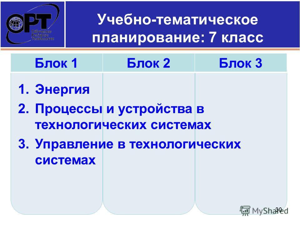 Учебно-тематическое планирование: 7 класс 1. Энергия 2. Процессы и устройства в технологических системах 3. Управление в технологических системах 30 Блок 1Блок 2Блок 3