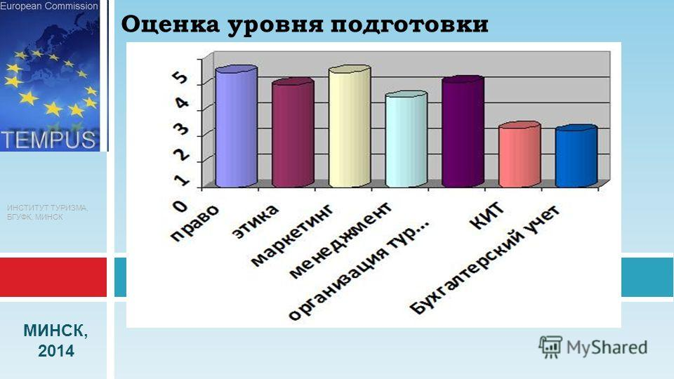 ИНСТИТУТ ТУРИЗМА, БГУФК, МИНСК МИНСК, 2014 Оценка уровня подготовки