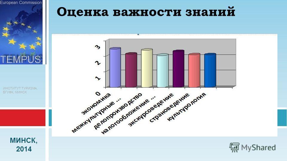 ИНСТИТУТ ТУРИЗМА, БГУФК, МИНСК МИНСК, 2014 Оценка важности знаний