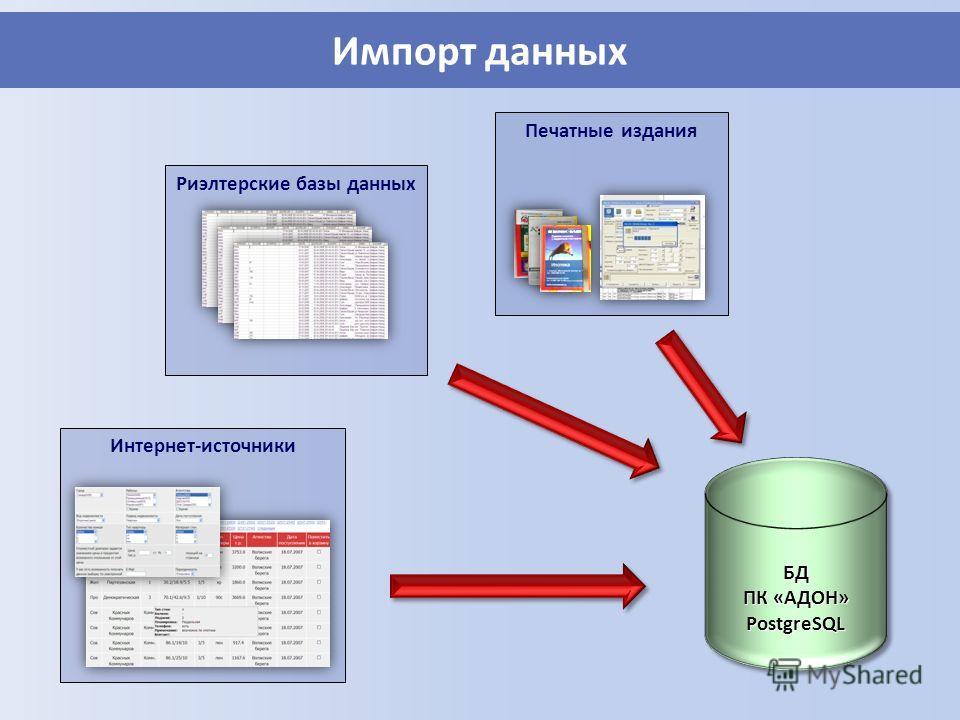 Печатные издания Риэлтерские базы данных Импорт данных БД ПК «АДОН» PostgreSQLБД PostgreSQL Интернет-источники