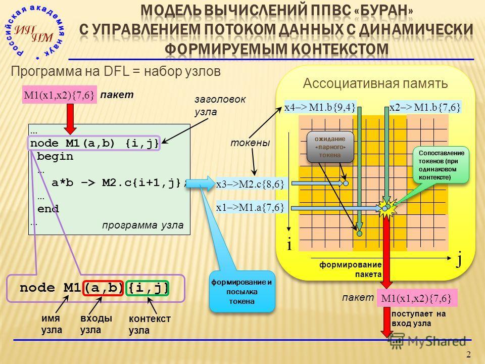 2 x4–> M1.b{9,4}x2–> M1.b{7,6} x3–>M2.c{8,6} x1–>M1.a{7,6} M1(x1,x2){7,6} Программа на DFL = набор узлов … node M1(a,b) {i,j} begin … a*b –> M2.c{i+1,j}; … end … i j пакет токены входы узла заголовок узла программа узла Ассоциативная память Сопоставл