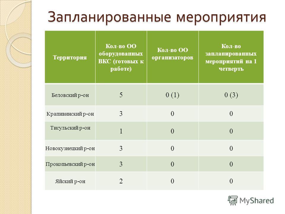 Запланированные мероприятия Территория Кол-во ОО оборудованных ВКС (готовых к работе) Кол-во ОО организаторов Кол-во запланированных мероприятий на 1 четверть Беловский р-он 50 (1)0 (3) Крапивинский р-он 300 Тисульский р-он 100 Новокузнецкий р-он 300