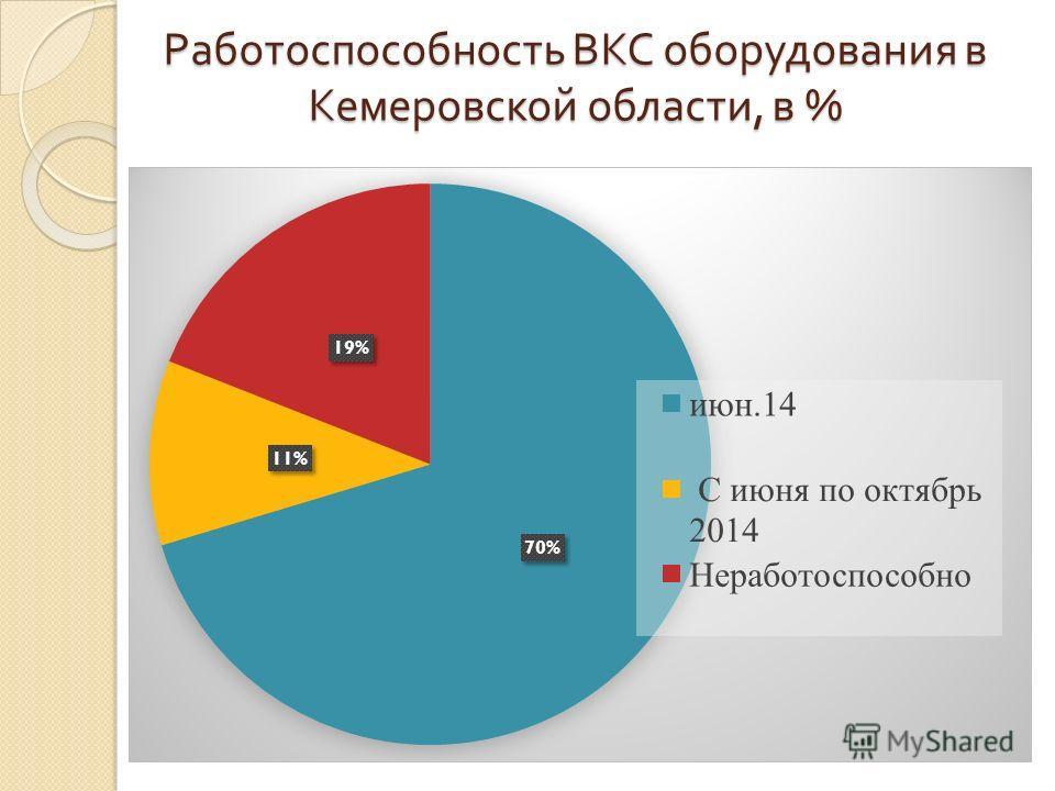 Работоспособность ВКС оборудования в Кемеровской области, в %