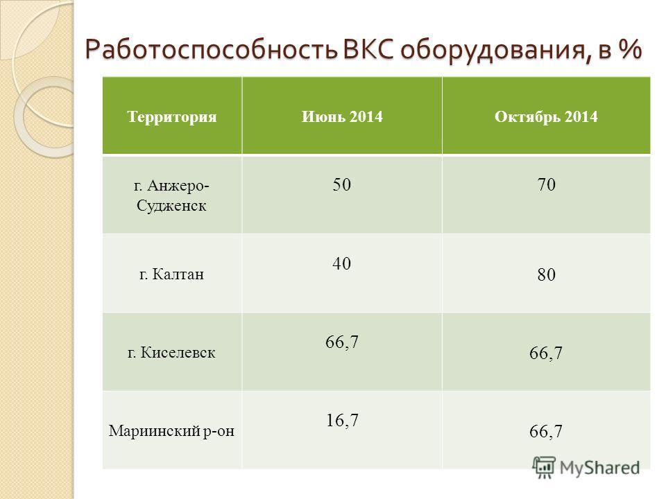 Работоспособность ВКС оборудования, в % Территория Июнь 2014Октябрь 2014 г. Анжеро- Судженск 5070 г. Калтан 40 80 г. Киселевск 66,7 Мариинский р-он 16,7 66,7