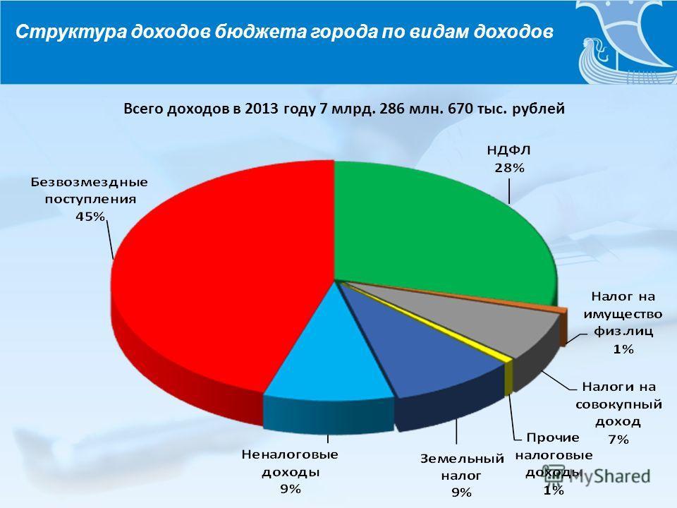 Структура доходов бюджета города по видам доходов Всего доходов в 2013 году 7 млрд. 286 млн. 670 тыс. рублей