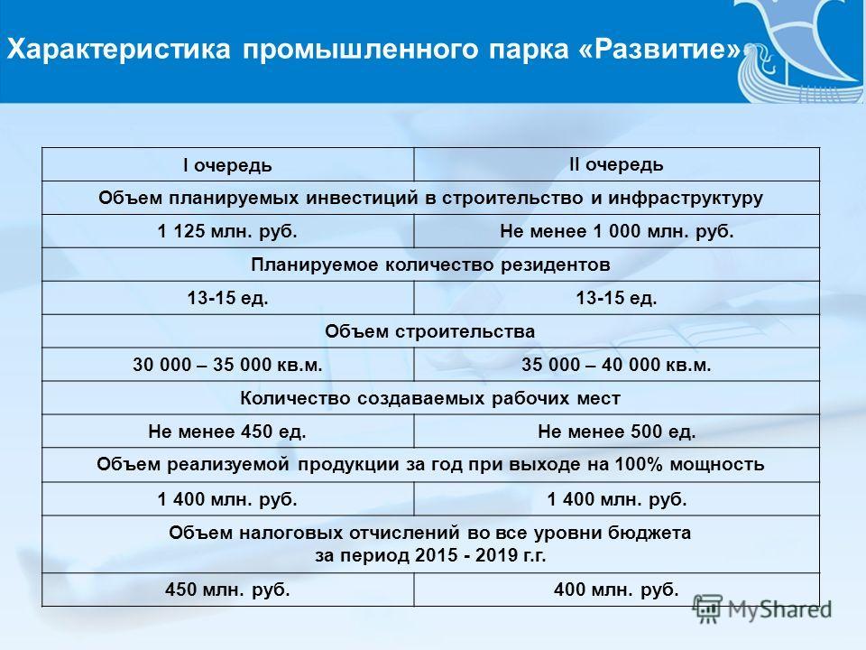 I очередь II очередь Объем планируемых инвестиций в строительство и инфраструктуру 1 125 млн. руб.Не менее 1 000 млн. руб. Планируемое количество резидентов 13-15 ед. Объем строительства 30 000 – 35 000 кв.м.35 000 – 40 000 кв.м. Количество создаваем