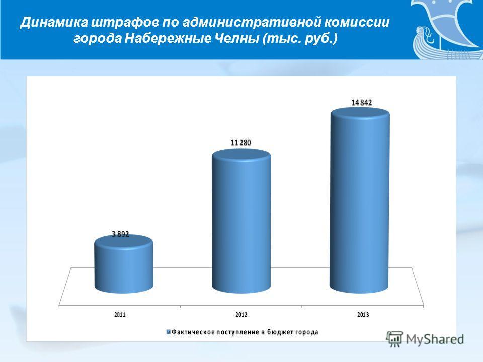 Динамика штрафов по административной комиссии города Набережные Челны (тыс. руб.)