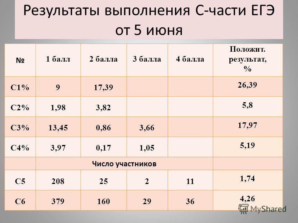 Результаты выполнения С-части ЕГЭ от 5 июня 1 балл 2 балла 3 балла 4 балла Положит. результат, % С1%917,39 26,39 С2%1,983,82 5,8 С3%13,450,863,66 17,97 С4%3,970,171,05 5,19 Число участников С520825211 1,74 С63791602936 4,26