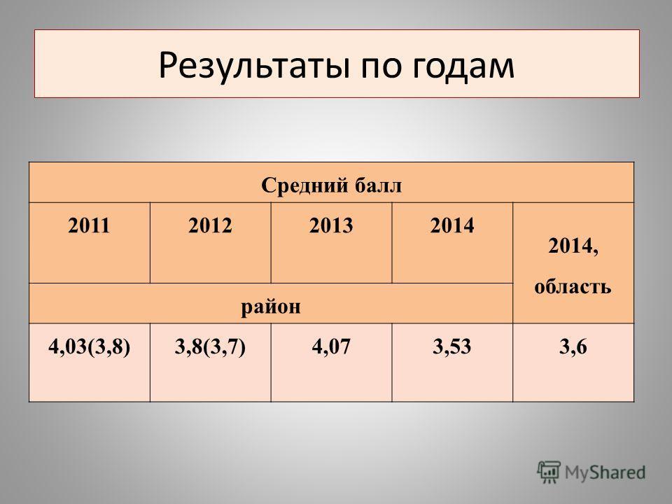 Результаты по годам Средний балл 2011201220132014 2014, область район 4,03(3,8)3,8(3,7)4,073,533,6