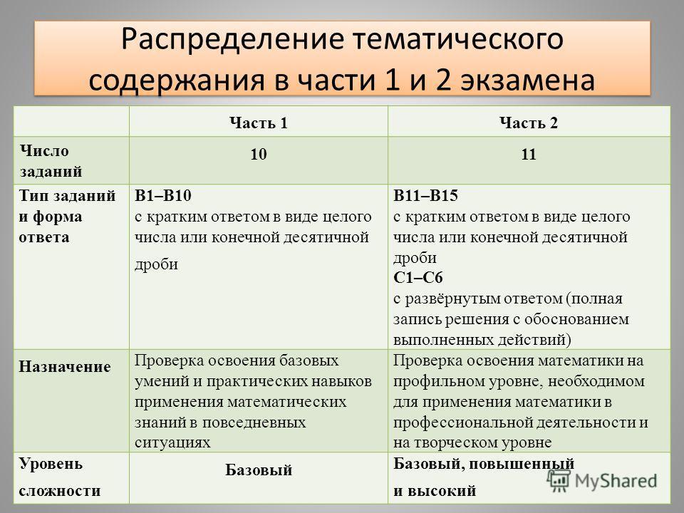 Распределение тематического содержания в части 1 и 2 экзамена Часть 1Часть 2 Число заданий 1011 Тип заданий и форма ответа В1–В10 с кратким ответом в виде целого числа или конечной десятичной дроби В11–В15 с кратким ответом в виде целого числа или ко