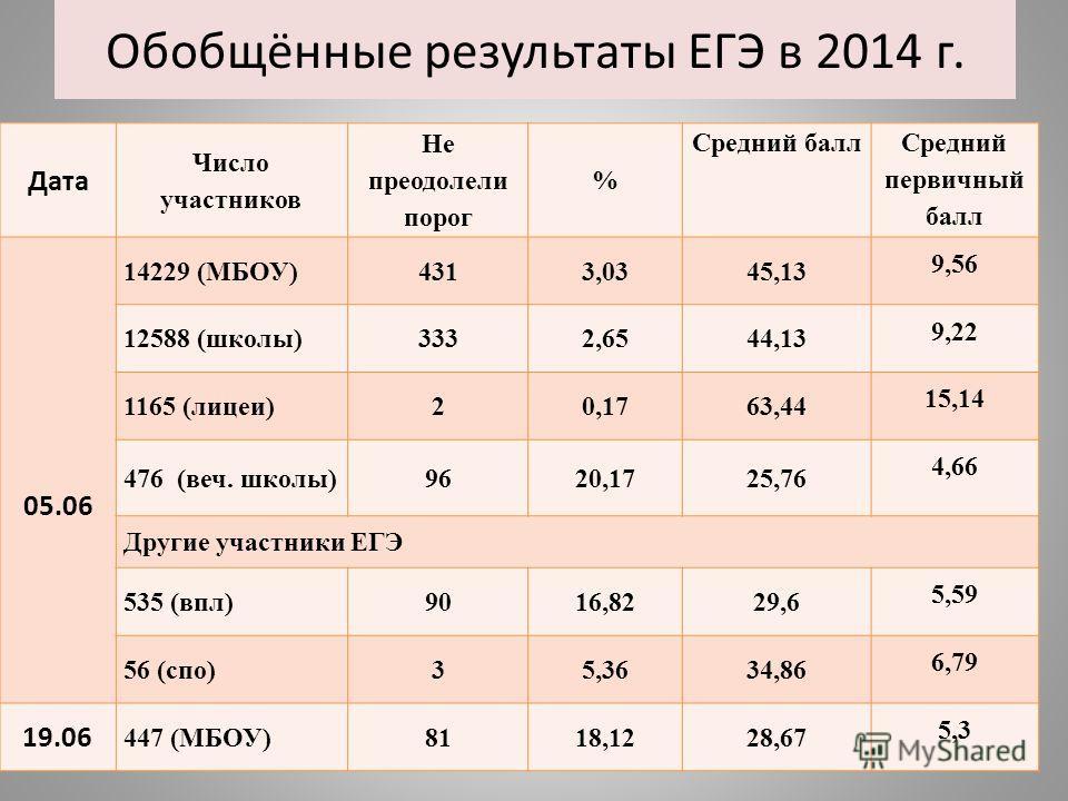 Обобщённые результаты ЕГЭ в 2014 г. Дата Число участников Не преодолели порог % Средний балл Средний первичный балл 05.06 14229 (МБОУ)4313,0345,13 9,56 12588 (школы)3332,6544,13 9,22 1165 (лицеи)20,1763,44 15,14 476 (веч. школы)9620,1725,76 4,66 Друг