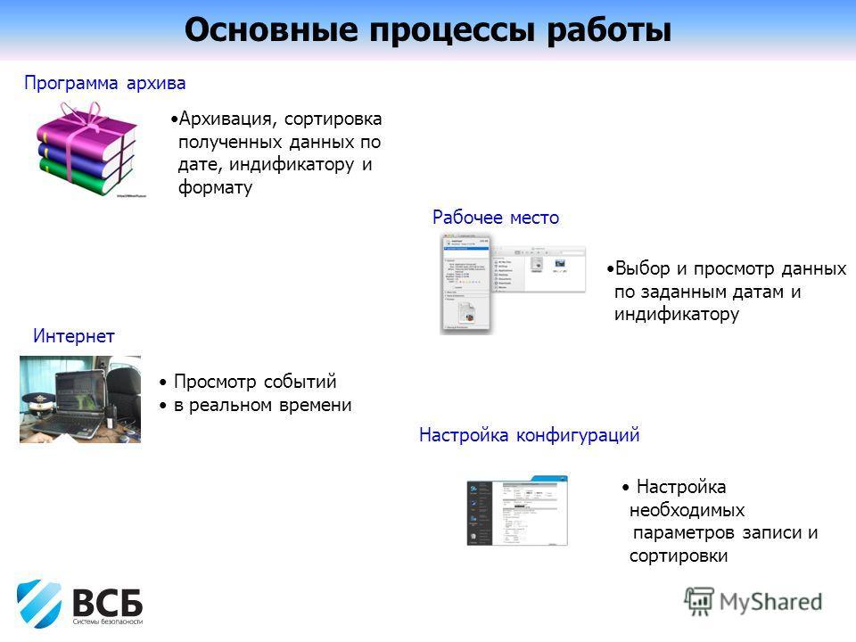 Основные процессы работы Программа архива Рабочее место Настройка конфигураций Интернет Архивация, сортировка полученных данных по дате, индификатору и формату Выбор и просмотр данных по заданным датам и индификатору Просмотр событий в реальном време