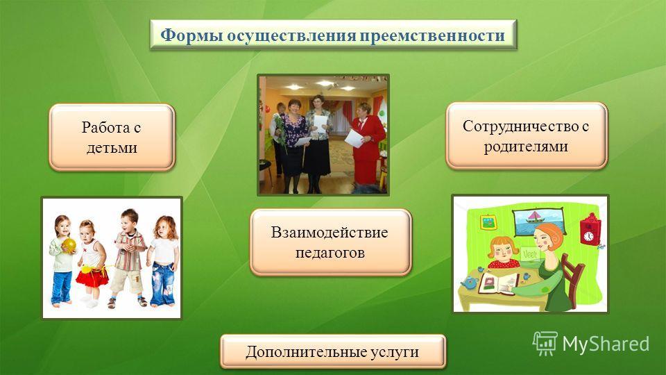 Формы осуществления преемственности Работа с детьми Взаимодействие педагогов Сотрудничество с родителями Дополнительные услуги