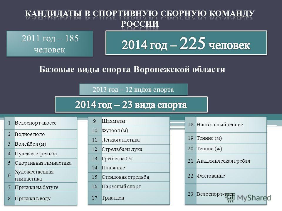 2011 год – 185 человек 2013 год – 12 видов спорта 2013 год – 12 видов спорта Базовые виды спорта Воронежской области