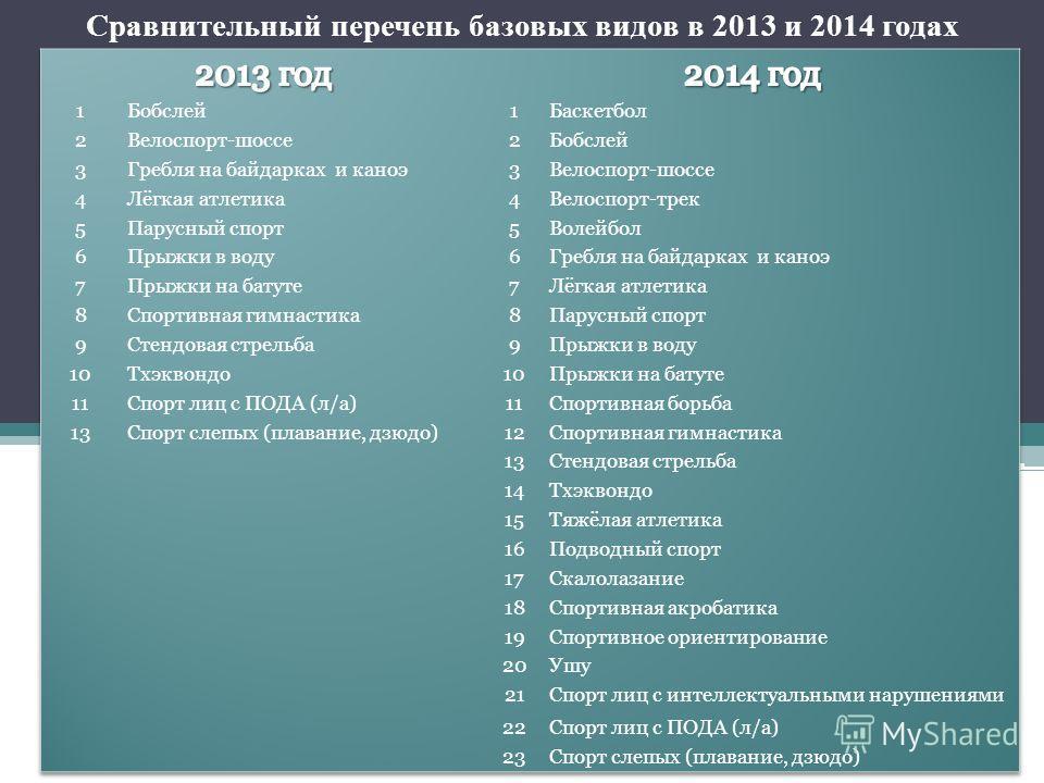 Сравнительный перечень базовых видов в 2013 и 2014 годах