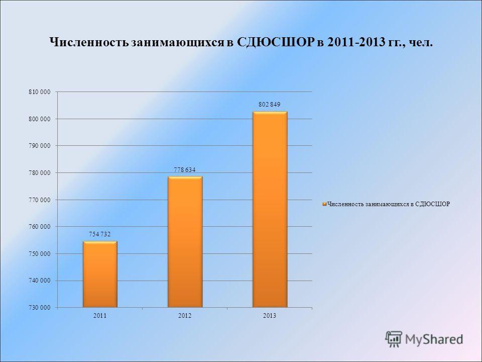 Численность занимающихся в СДЮСШОР в 2011-2013 гг., чел.