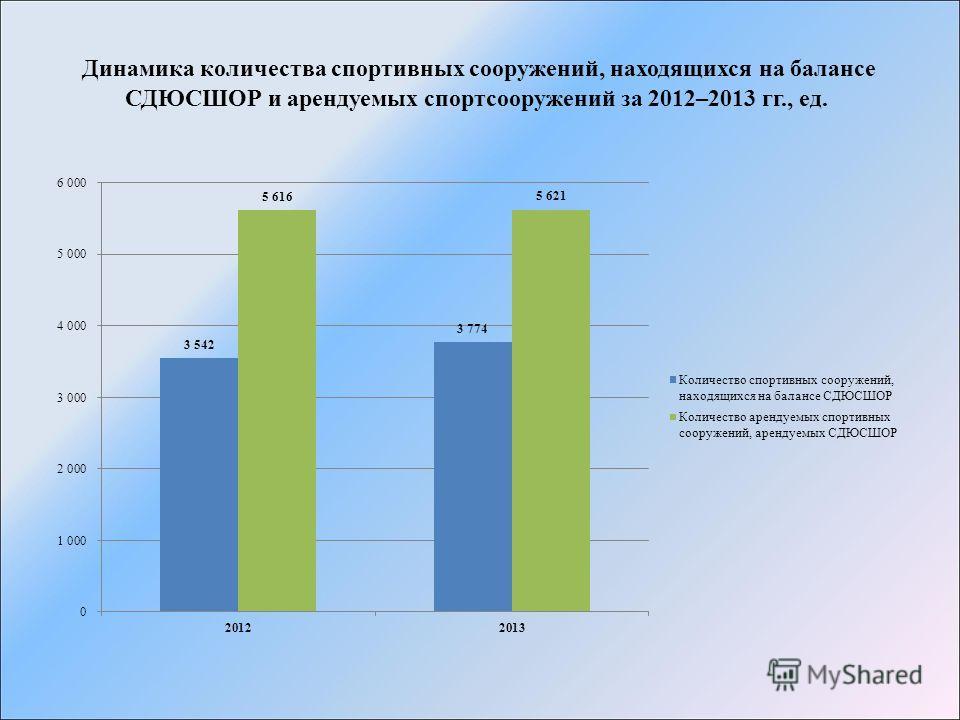 Динамика количества спортивных сооружений, находящихся на балансе СДЮСШОР и арендуемых спортсооружений за 2012–2013 гг., ед.
