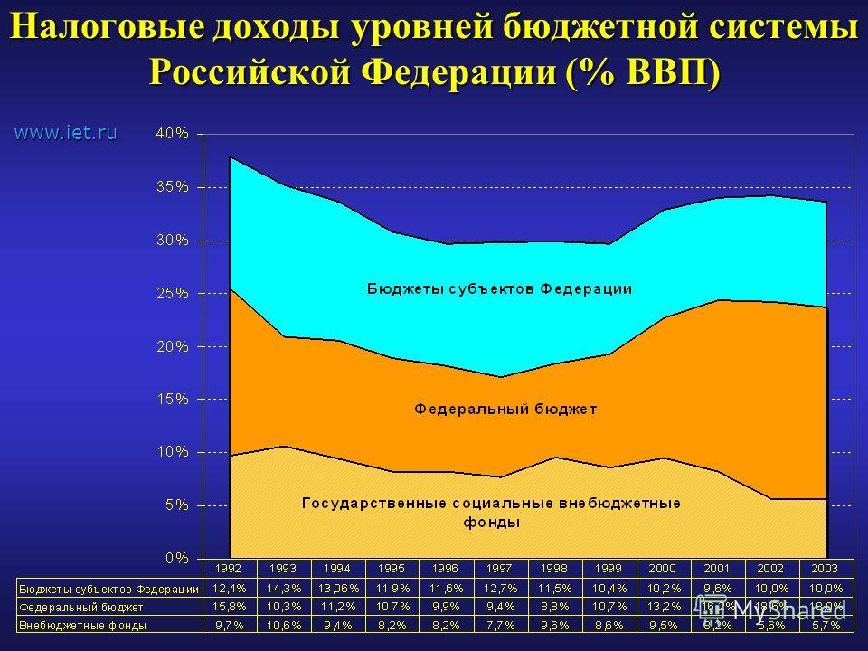 Налоговые доходы уровней бюджетной системы Российской Федерации (% ВВП) www.iet.ru