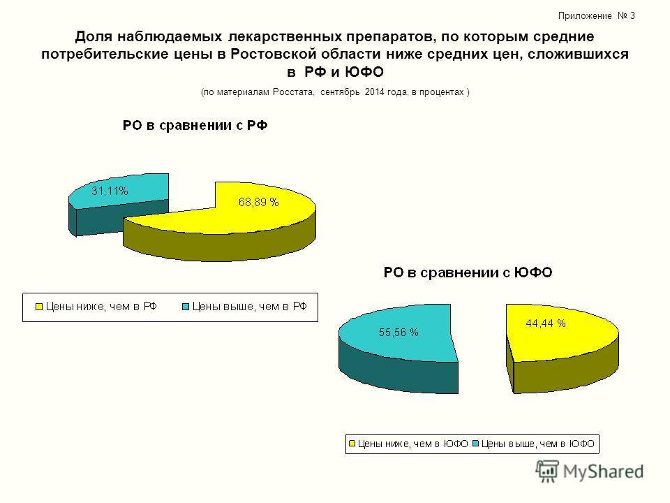 Доля наблюдаемых лекарственных препаратов, по которым средние потребительские цены в Ростовской области ниже средних цен, сложившихся в РФ и ЮФО (по материалам Росстата, сентябрь 2014 года, в процентах ) Приложение 3