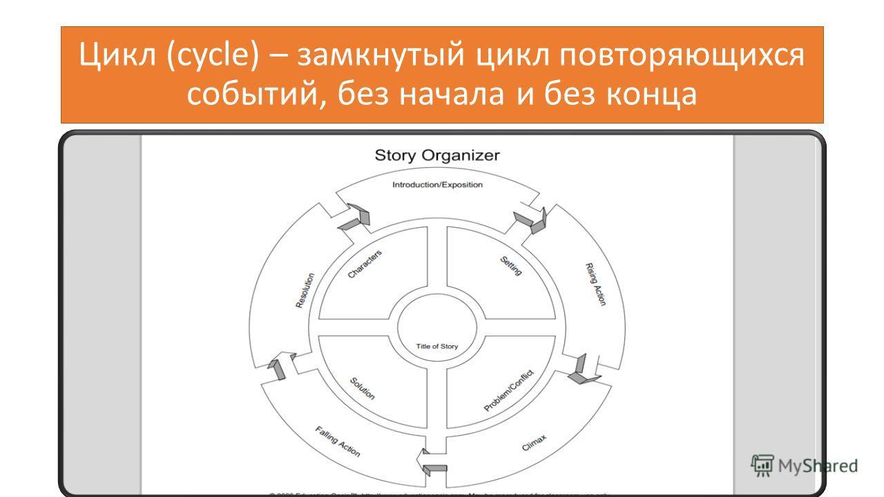 Цикл (cycle) – замкнутый цикл повторяющихся событий, без начала и без конца