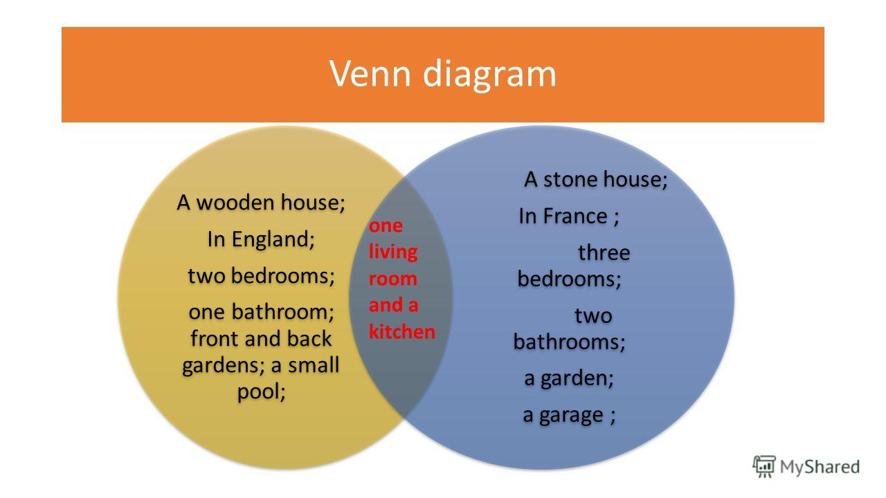 Venn diagram A wooden house; In England; two bedrooms; one bathroom; front and back gardens; a small pool; A stone house; In France ; three bedrooms; two bathrooms; a garden; a garage ; one living room and a kitchen