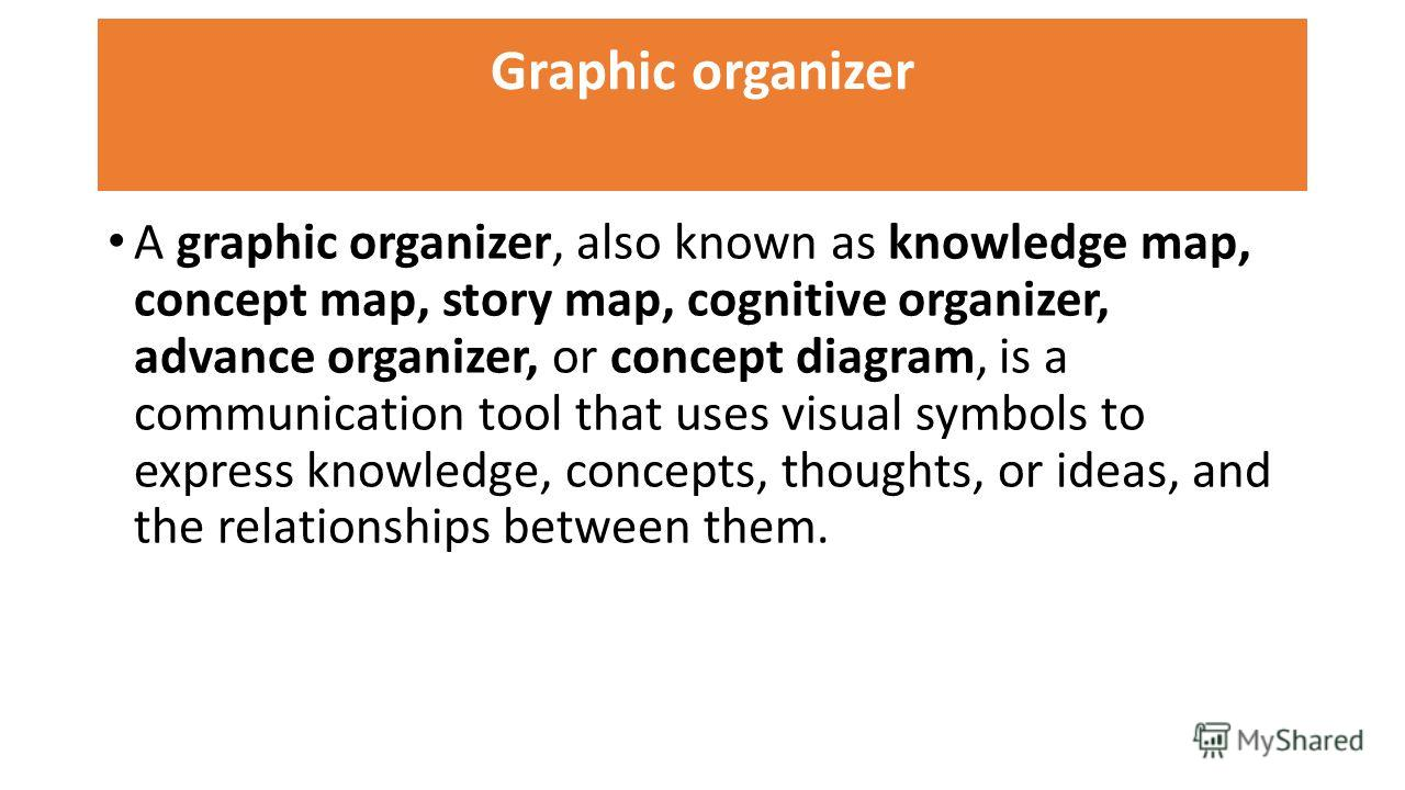 Graphic organizer A graphic organizer, also known as knowledge map, concept map, story map, cognitive organizer, advance organizer, or concept diagram, is a communication tool that uses visual symbols to express knowledge, concepts, thoughts, or idea