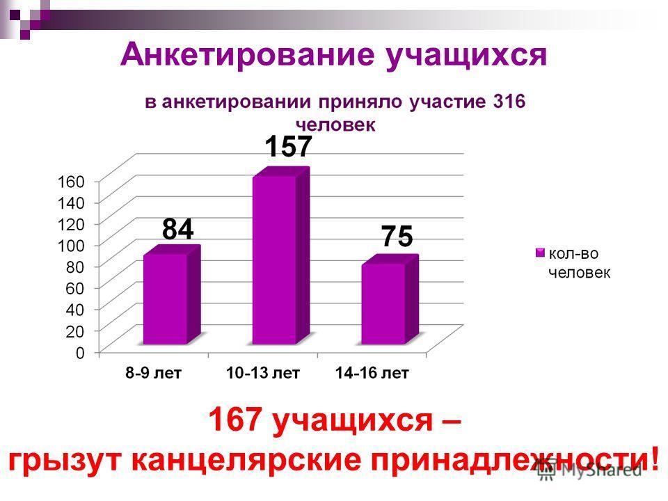 Анкетирование учащихся 167 учащихся – грызут канцелярские принадлежности!