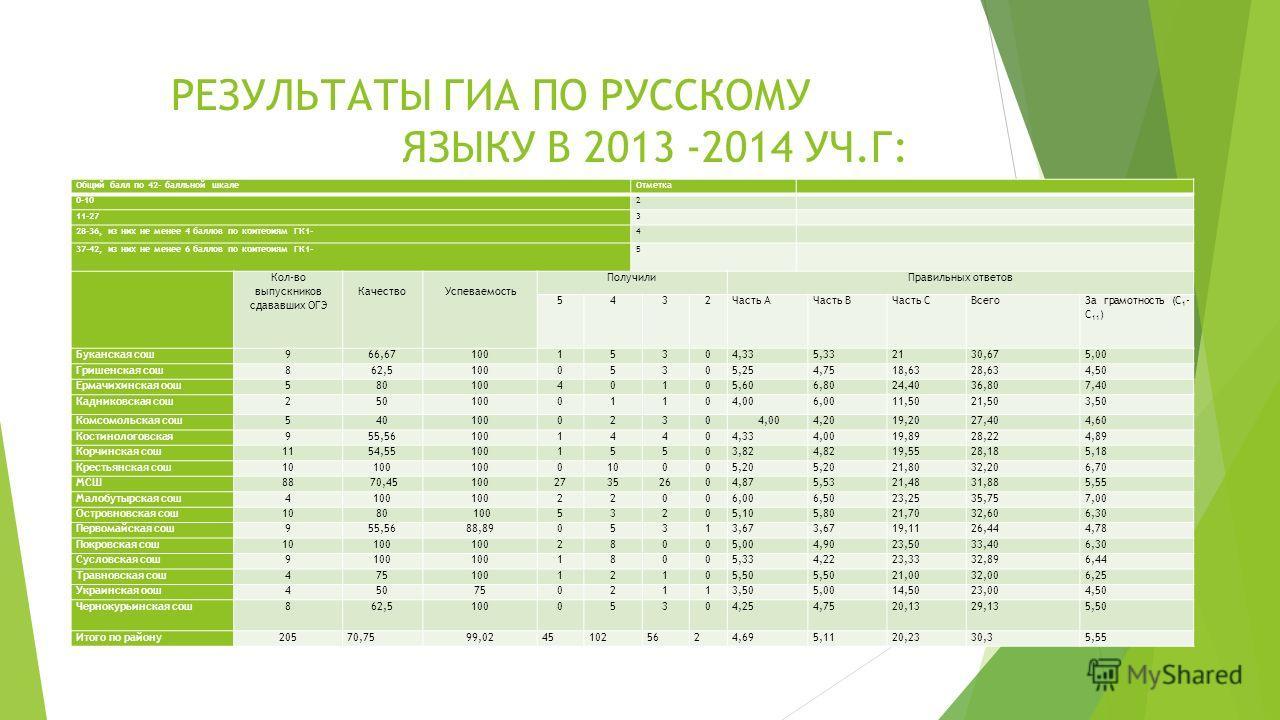 РЕЗУЛЬТАТЫ ГИА ПО РУССКОМУ ЯЗЫКУ В 2013 -2014 УЧ.Г: Общий балл по 42- балльной шкале Отметка 0-102 11-273 28-36, из них не менее 4 баллов по критериям ГК1-4 37-42, из них не менее 6 баллов по критериям ГК1- 5 Кол-во выпускников сдававших ОГЭ Качество