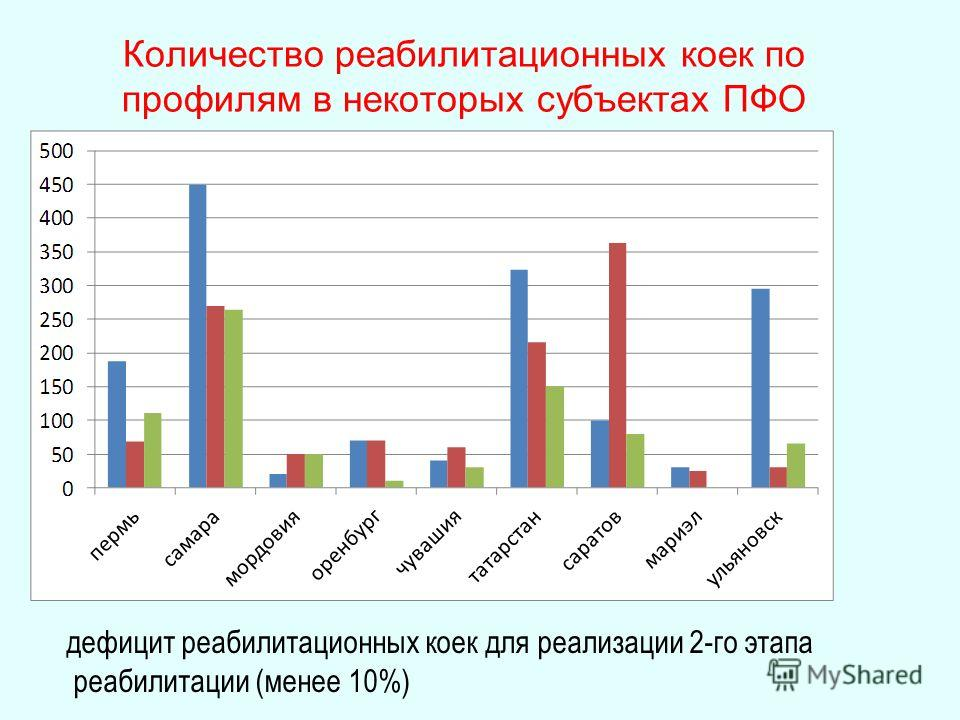 Количество реабилитационных коек по профилям в некоторых субъектах ПФО дефицит реабилитационных коек для реализации 2-го этапа реабилитации (менее 10%)