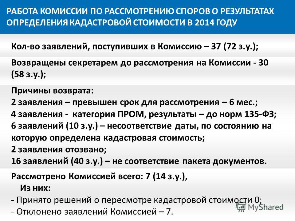 РАБОТА КОМИССИИ ПО РАССМОТРЕНИЮ СПОРОВ О РЕЗУЛЬТАТАХ ОПРЕДЕЛЕНИЯ КАДАСТРОВОЙ СТОИМОСТИ В 2014 ГОДУ Кол-во заявлений, поступивших в Комиссию – 37 (72 з.у.); Возвращены секретарем до рассмотрения на Комиссии - 30 (58 з.у.); Причины возврата: 2 заявлени