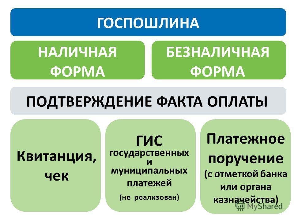 НАЛИЧНАЯ ФОРМА БЕЗНАЛИЧНАЯ ФОРМА ПОДТВЕРЖДЕНИЕ ФАКТА ОПЛАТЫ ГИС государственных и муниципальных платежей (не реализован) Квитанция, чек Платежное поручение (с отметкой банка или органа казначейства) ГОСПОШЛИНА