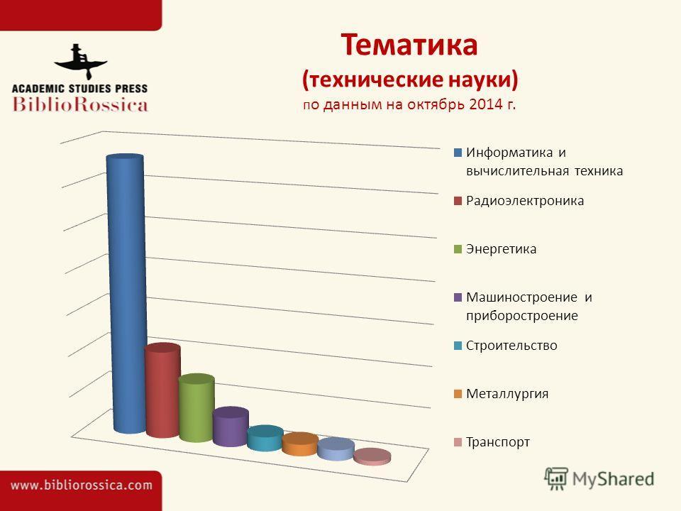 Тематика (технические науки) п о данным на октябрь 2014 г.