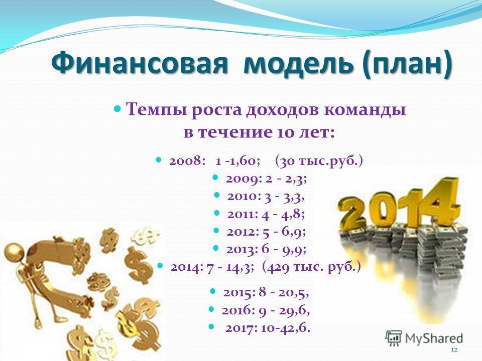 Финансовая модель (план) Темпы роста доходов команды в течение 10 лет: 2008: 1 -1,60; (30 тыс.руб.) 2009: 2 - 2,3; 2010: 3 - 3,3, 2011: 4 - 4,8; 2012: 5 - 6,9; 2013: 6 - 9,9; 2014: 7 - 14,3; (429 тыс. руб.) 2015: 8 - 20,5, 2016: 9 - 29,6, 2017: 10-42