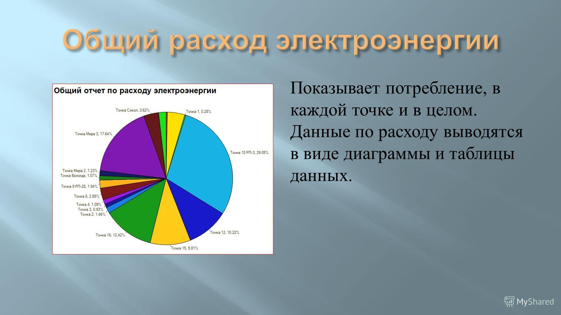 Показывает потребление, в каждой точке и в целом. Данные по расходу выводятся в виде диаграммы и таблицы данных.
