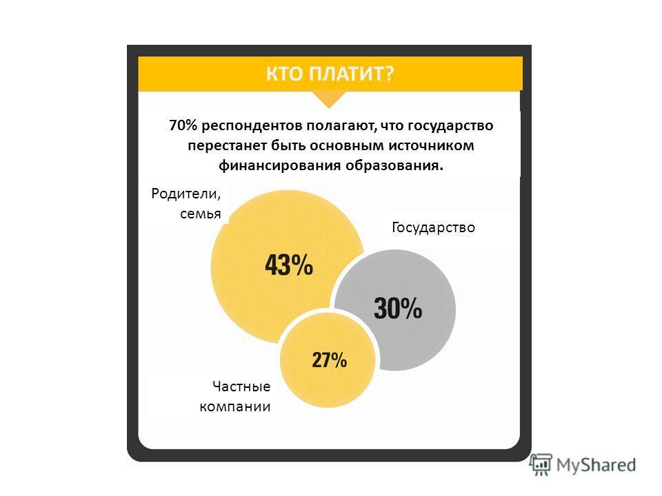 КТО ПЛАТИТ? 70% респондентов полагают, что государство перестанет быть основным источником финансирования образования. Частные компании Родители, семья Государство