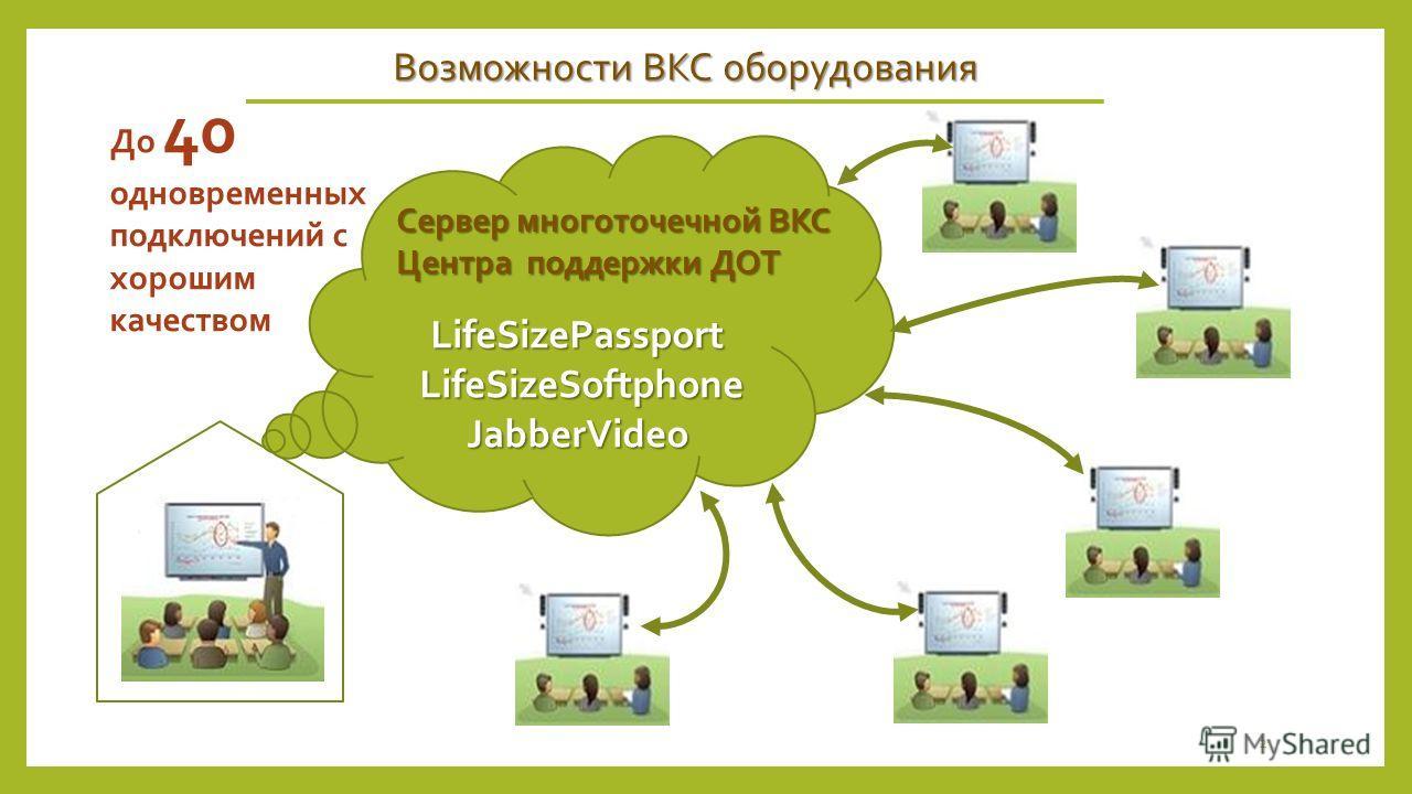 Возможности ВКС оборудования LifeSizePassport LifeSizeSoftphone LifeSizeSoftphoneJabberVideo Сервер многоточечной ВКС Центра поддержки ДОТ До 40 одновременных подключений с хорошим качеством 2