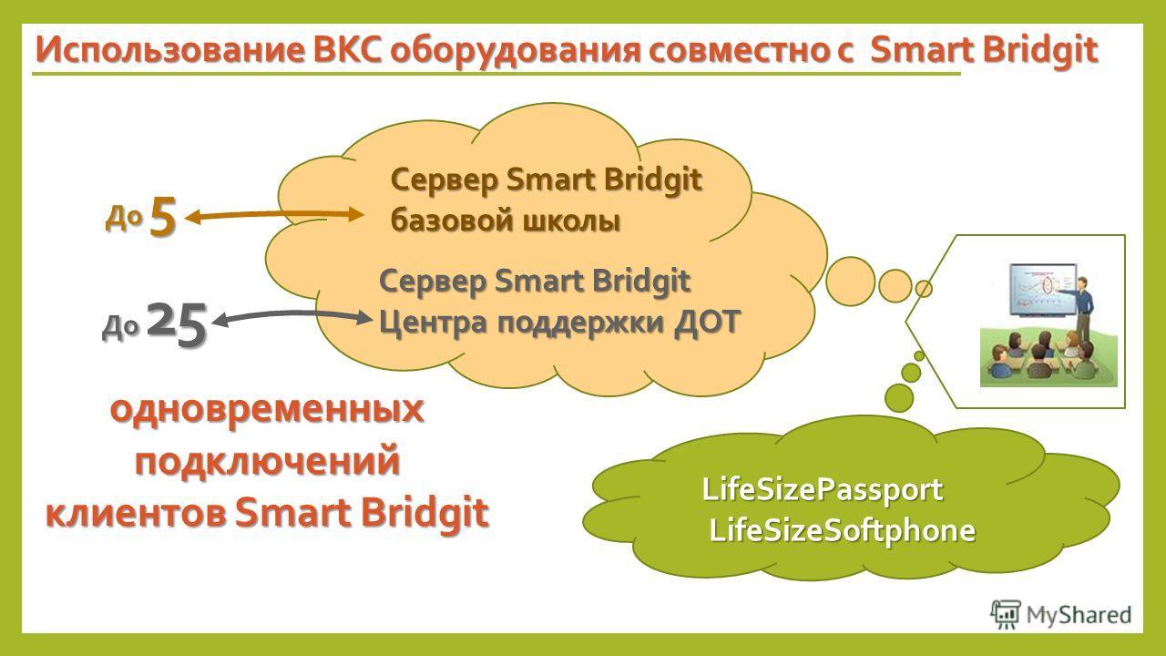 Использование ВКС оборудования совместно с Smart Bridgit LifeSizePassport LifeSizeSoftphone LifeSizeSoftphone Сервер Smart Bridgit базовой школы До 5 Сервер Smart Bridgit Центра поддержки ДОТ До 25 одновременных подключений клиентов Smart Bridgit 7