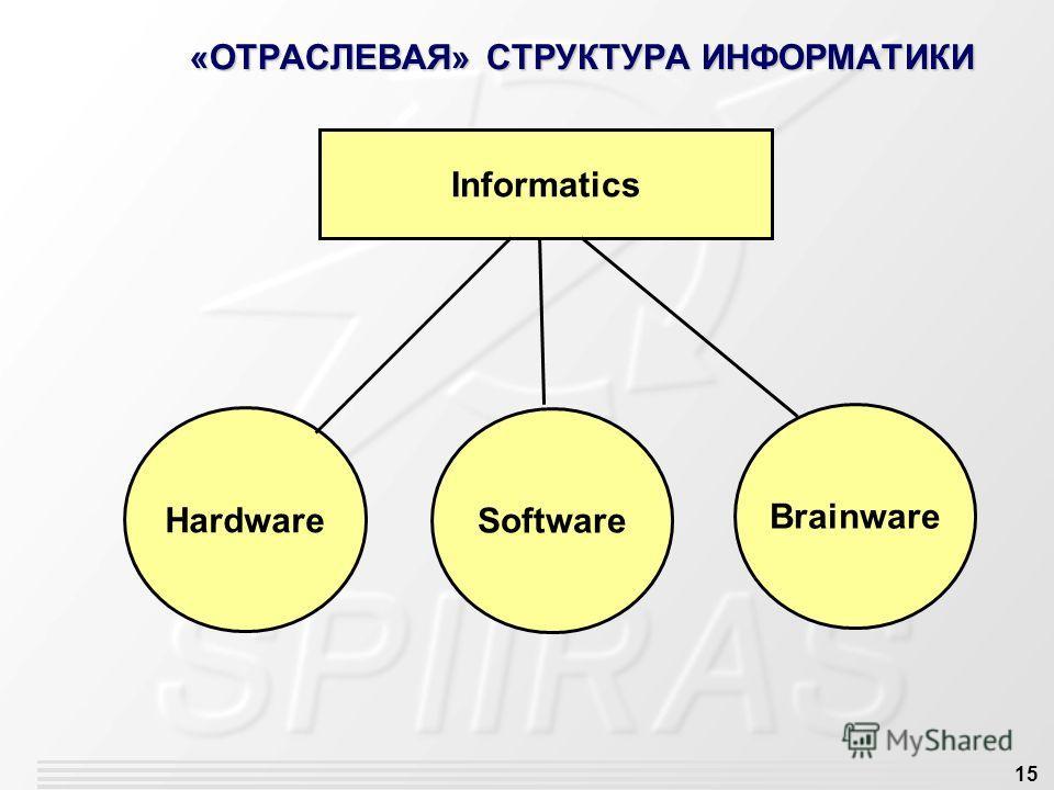 15 «ОТРАСЛЕВАЯ» СТРУКТУРА ИНФОРМАТИКИ Informatics Hardware Software Brainware