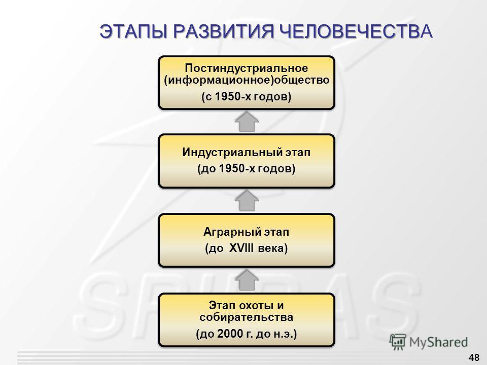 48 ЭТАПЫ РАЗВИТИЯ ЧЕЛОВЕЧЕСТВ ЭТАПЫ РАЗВИТИЯ ЧЕЛОВЕЧЕСТВА Постиндустриальное (информационное)общество (с 1950-х годов) Индустриальный этап (до 1950-х годов) Аграрный этап (до XVIII века) Этап охоты и собирательства (до 2000 г. до н.э.)