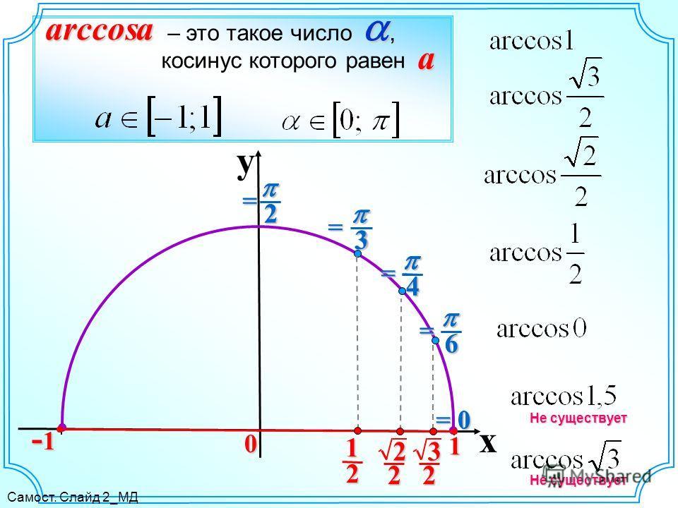 y x 0 0arccosa – это такое число, косинус которого равен a = 0 6= 4= 3= 2= Не существует 6 4 3 2 2 1 2 2 3 2 1 -1-1-1-1 Самост. Слайд 2_МД