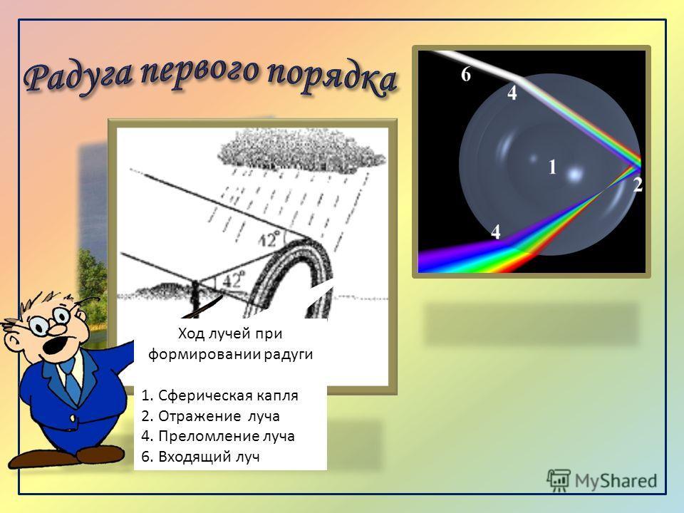 Ход лучей при формировании радуги 1. Сферическая капля 2. Отражение луча 4. Преломление луча 6. Входящий луч