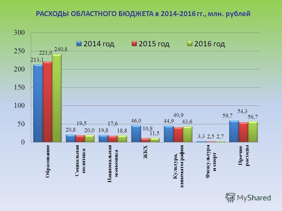 РАСХОДЫ ОБЛАСТНОГО БЮДЖЕТА в 2014-2016 гг., млн. рублей