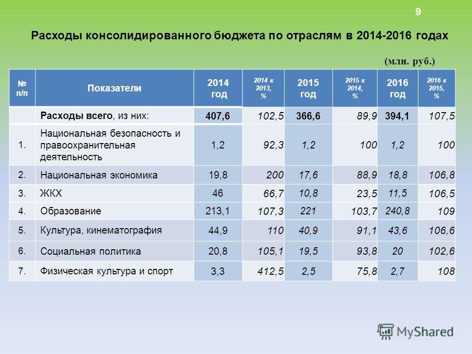 п/п Показатели 2014 год 2014 к 2013, % 2015 год 2015 к 2014, % 2016 год 2016 к 2015, % Расходы всего, из них: 407,6 102,5 366,6 89,9 394,1 107,5 1. Национальная безопасность и правоохранительная деятельность 1,2 92,3 1,2 100 1,2 100 2. Национальная э