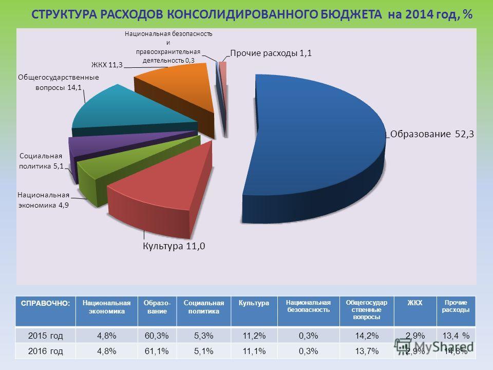 СТРУКТУРА РАСХОДОВ КОНСОЛИДИРОВАННОГО БЮДЖЕТА на 2014 год, % СПРАВОЧНО: Национальная экономика Образо- вание Социальная политика Культура Национальная безопасность Общегосудар ственные вопросы ЖКХ Прочие расходы 2015 год 4,8%60,3%5,3%11,2%0,3%14,2%2,