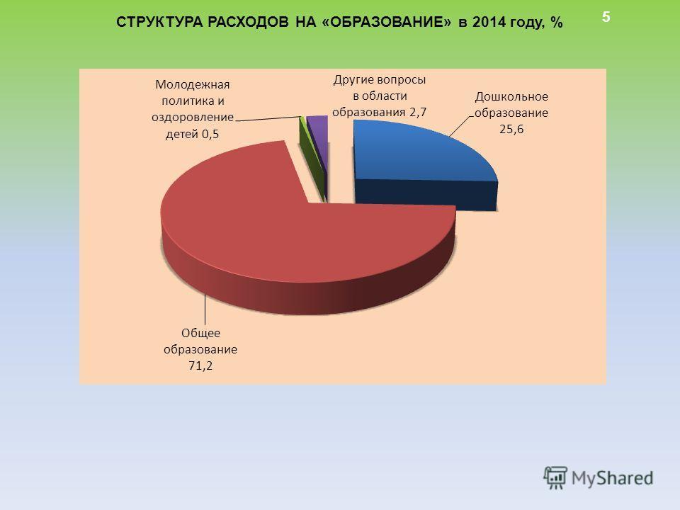 5 СТРУКТУРА РАСХОДОВ НА «ОБРАЗОВАНИЕ» в 2014 году, %
