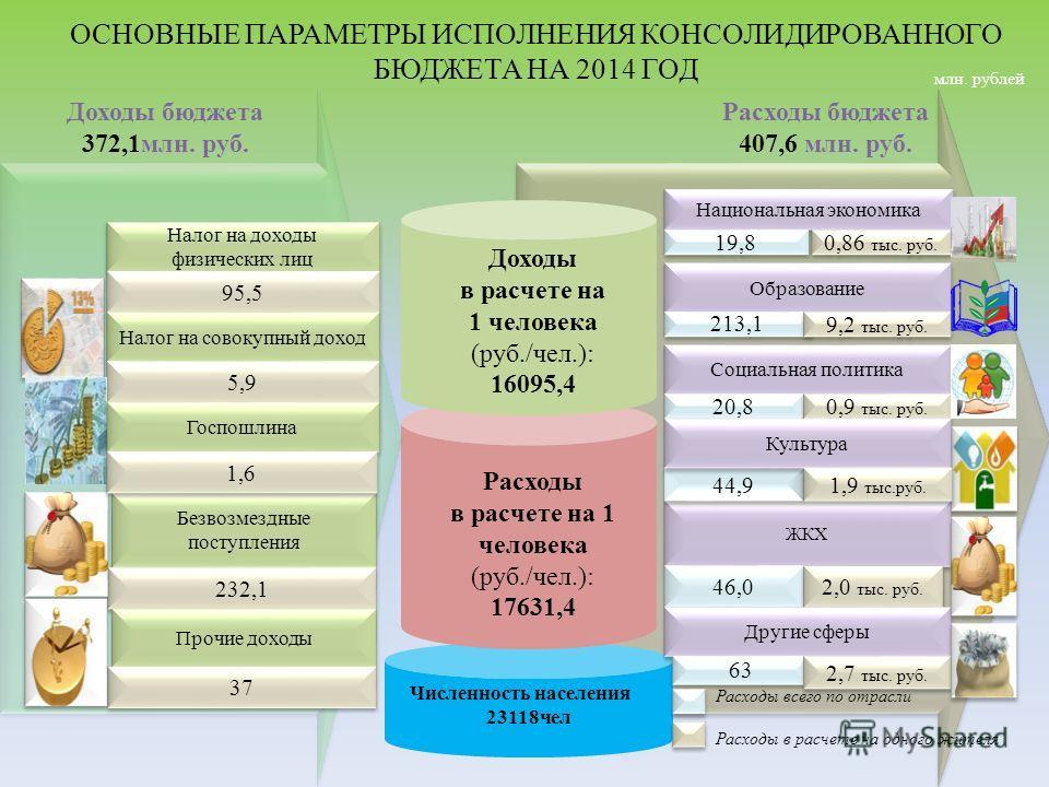 ОСНОВНЫЕ ПАРАМЕТРЫ ИСПОЛНЕНИЯ КОНСОЛИДИРОВАННОГО БЮДЖЕТА НА 2014 ГОД Расходы в расчете на 1 человека (руб./чел.): 17631,4 Доходы в расчете на 1 человека (руб./чел.): 16095,4 Налог на доходы физических лиц 95,5 Безвозмездные поступления 232,1 Прочие д