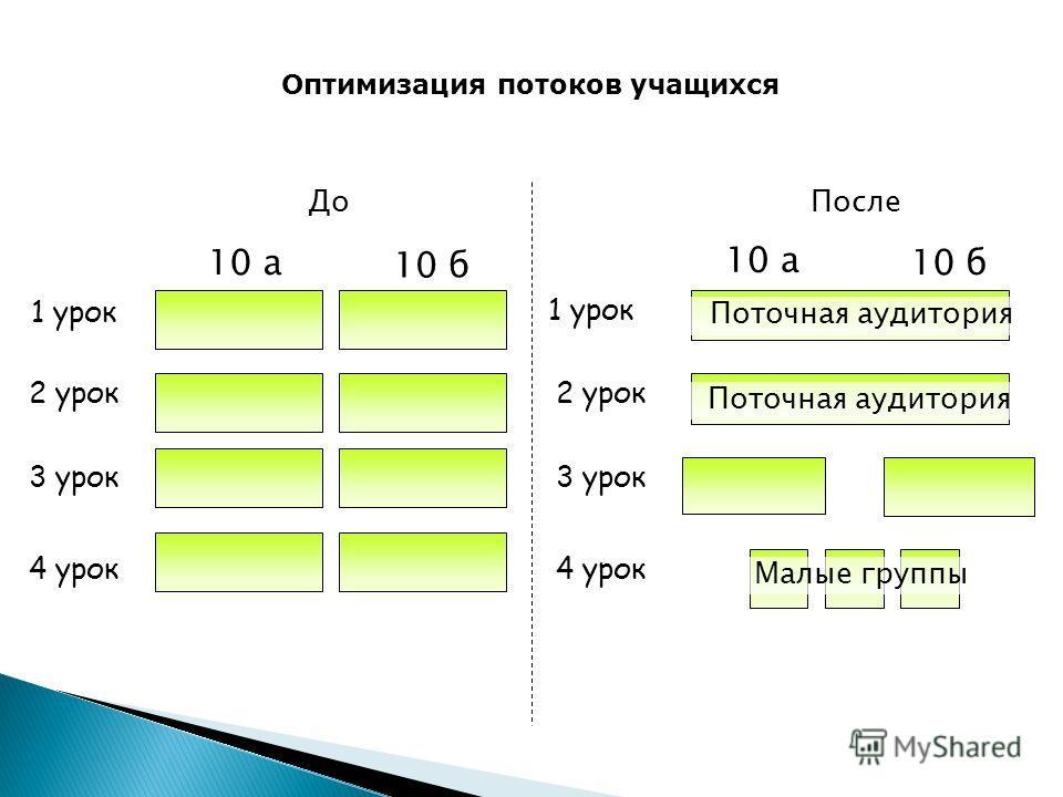 До После 1 урок 10 а 10 б 2 урок 3 урок 4 урок 1 урок 10 а 10 б 2 урок 3 урок 4 урок Поточная аудитория Оптимизация потоков учащихся Малые группы