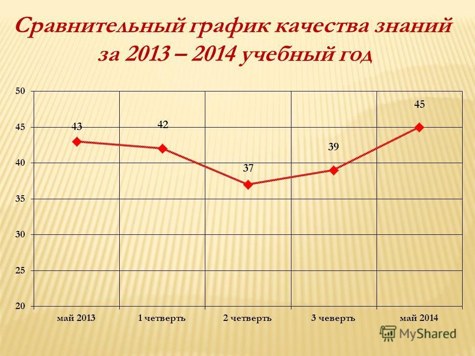 Сравнительный график качества знаний за 2013 – 2014 учебный год